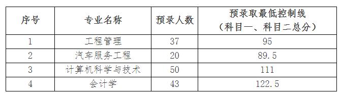 2019年武汉华夏理工学院普通专升本录取分数线