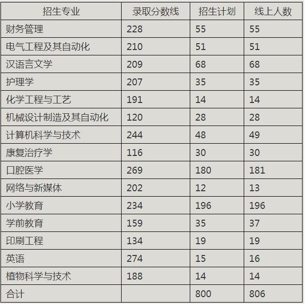2019年荆楚理工学院专升本录取分数线