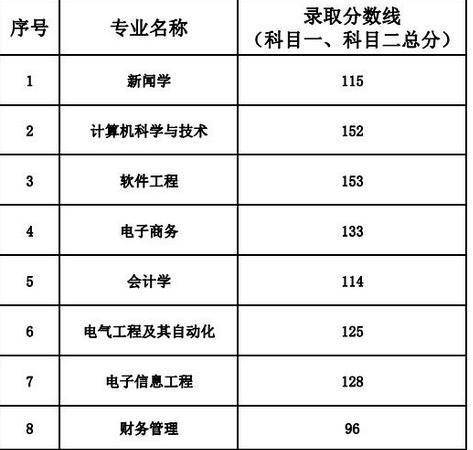 2018年武汉晴川学院专升本录取分数线