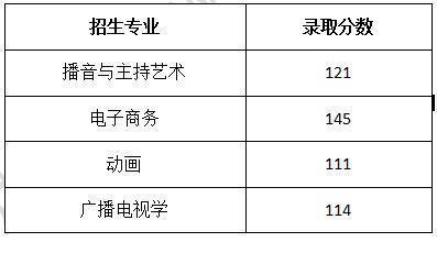 2019年武汉传媒学院专升本分数线