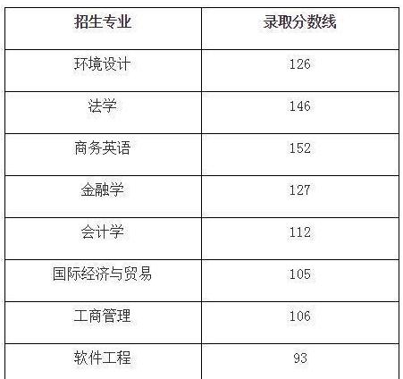 2019年武汉学院专升本录取分数线