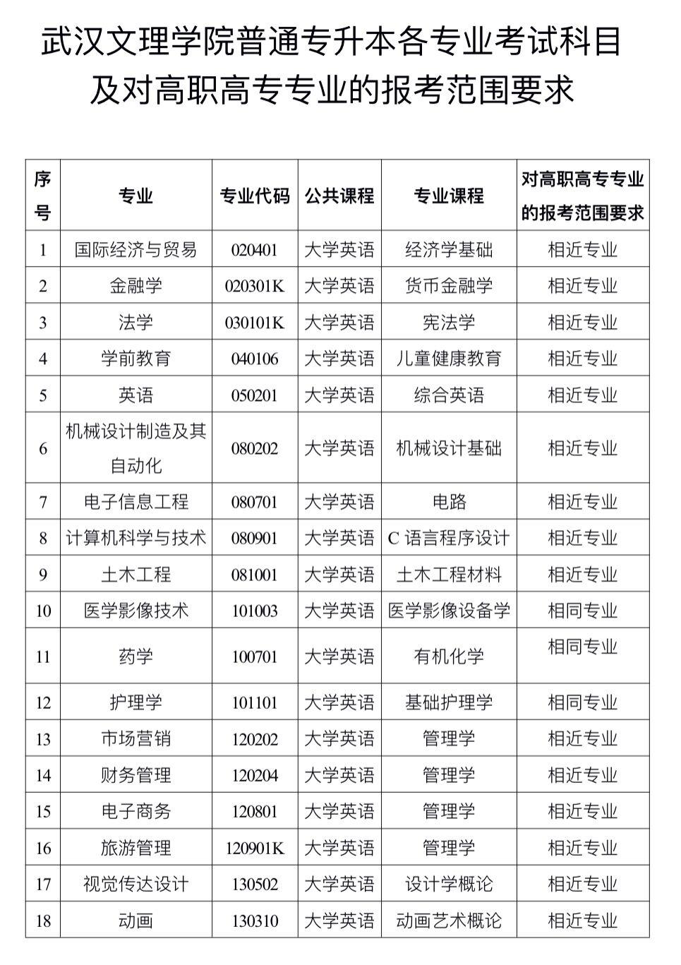 2020年武汉文理学院普通专升本招生专业对照表