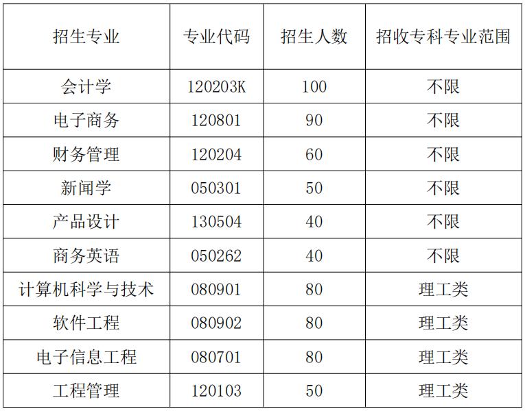 2020年武汉晴川学院普通专升本招生专业对照表
