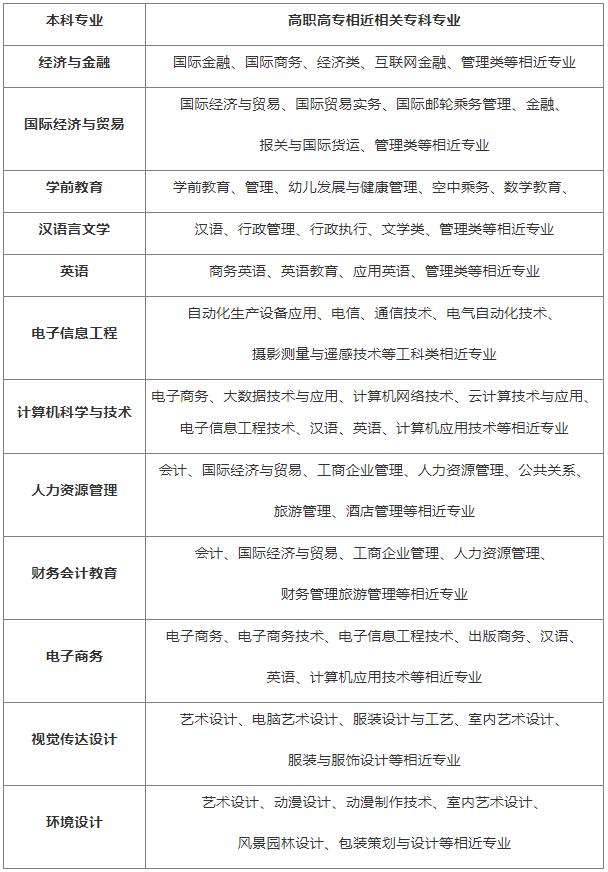 汉口学院有专升本工程管理专业吗?报考条件是什么?