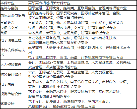 2021年汉口学院专升本跨专业报考有专业对照表吗?