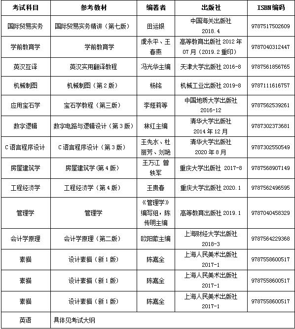 2021年武汉工程科技学院普通专升本招生简章