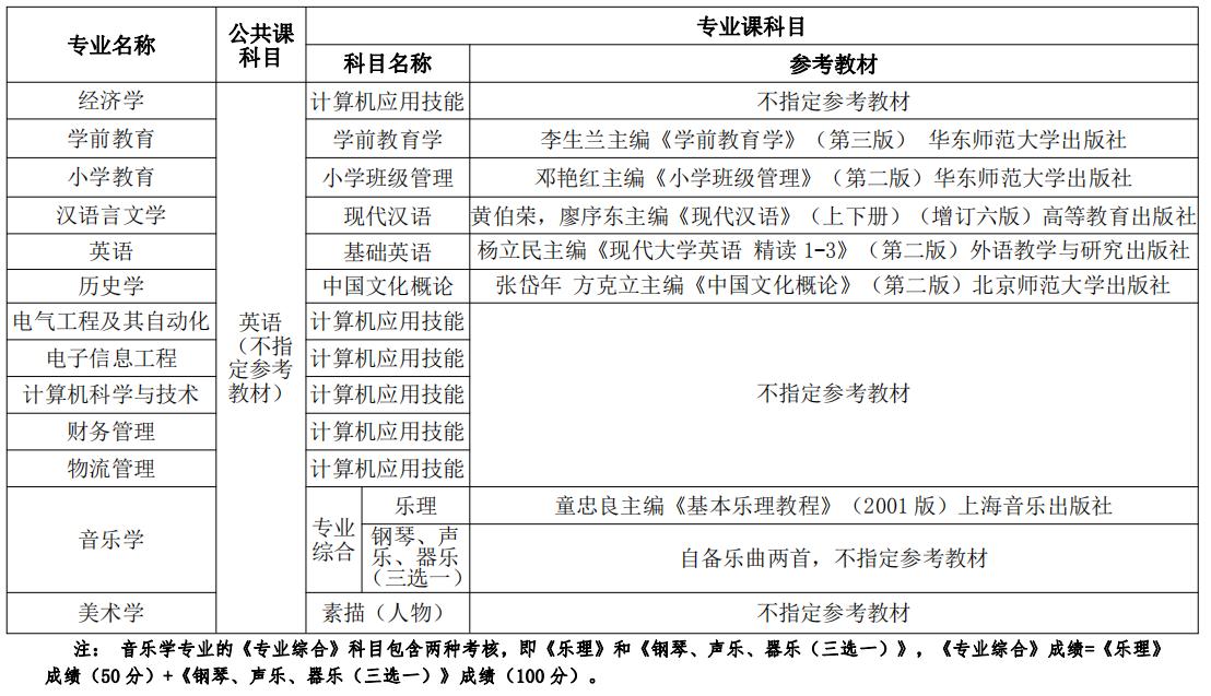 2021年湖北师范大学文理学院普通专升本招生简章