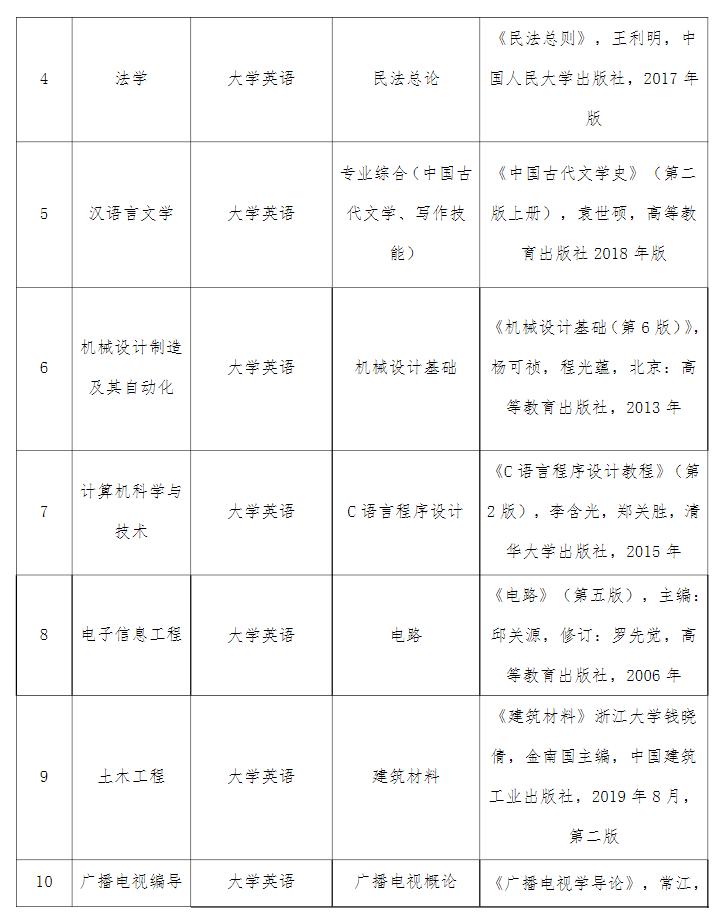 2021年湖北文理学院理工学院普通专升本招生简章