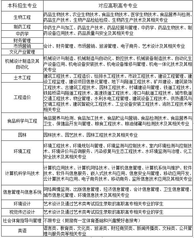 2021年武汉生物工程学院普通专升本招生专业对高职(专科)专业报考范围要求