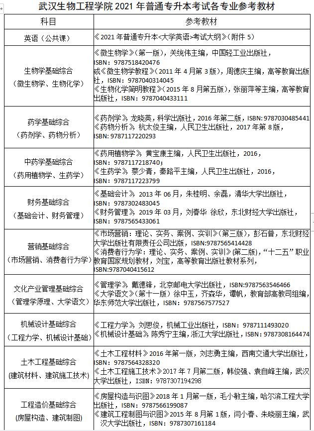 2021年武汉生物工程学院普通专升本各招生专业考试科目及参考教材