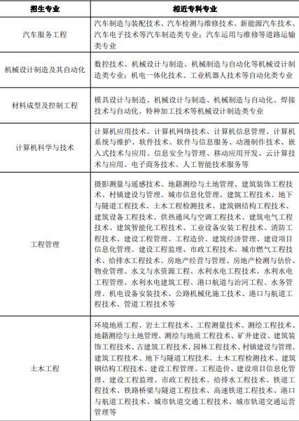 2021年武汉华夏理工学院普通专升本招生专业对高职(专科)专业的报考范围