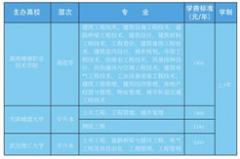 湖南城建职业技术学院2021年成人高考招生简章公布