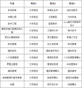 2021年武汉商学院专升本考试时间及科目是怎样安排的?