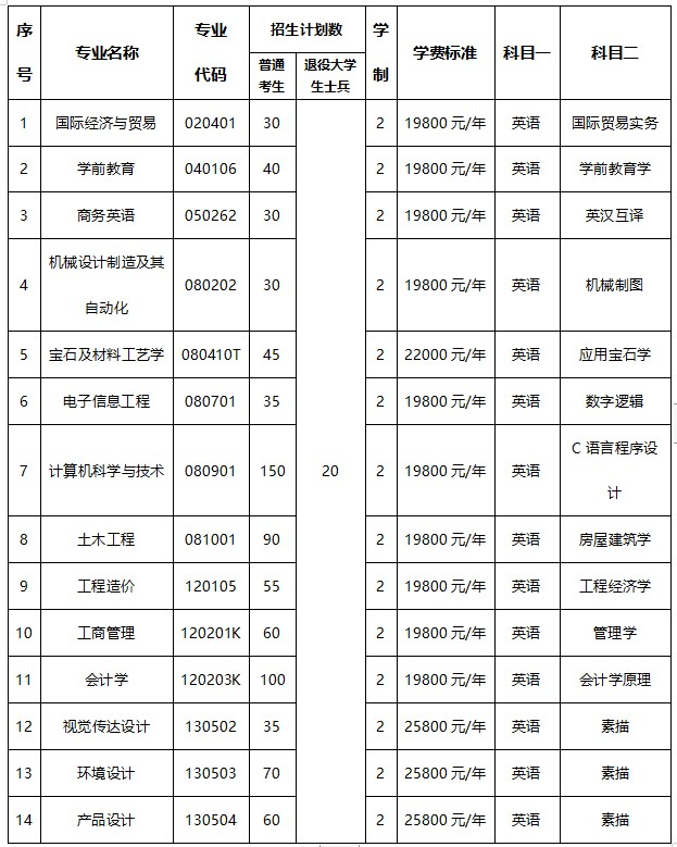武汉工程科技学院2021年普通专升本考试一年的学费是多少?