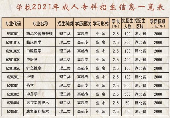 湖北中医药高等专科学校2021年成考招生专业及学费