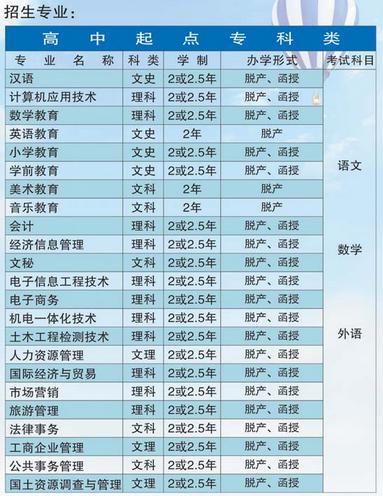 荆州教育学院成人高考招生专业
